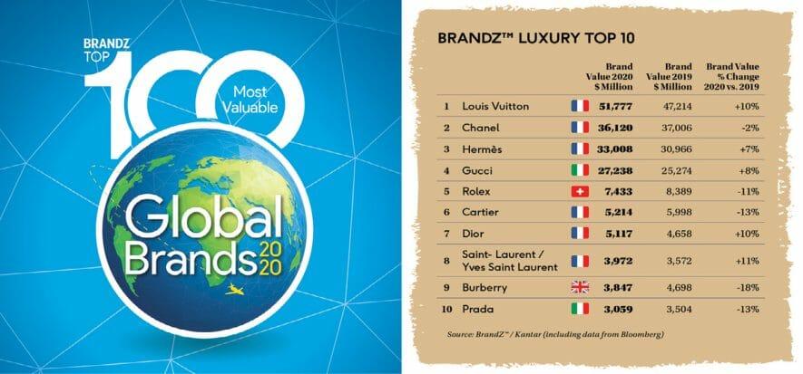 BrandZ 100 Most Valuable Brands: il lusso c'è, ma si vede poco