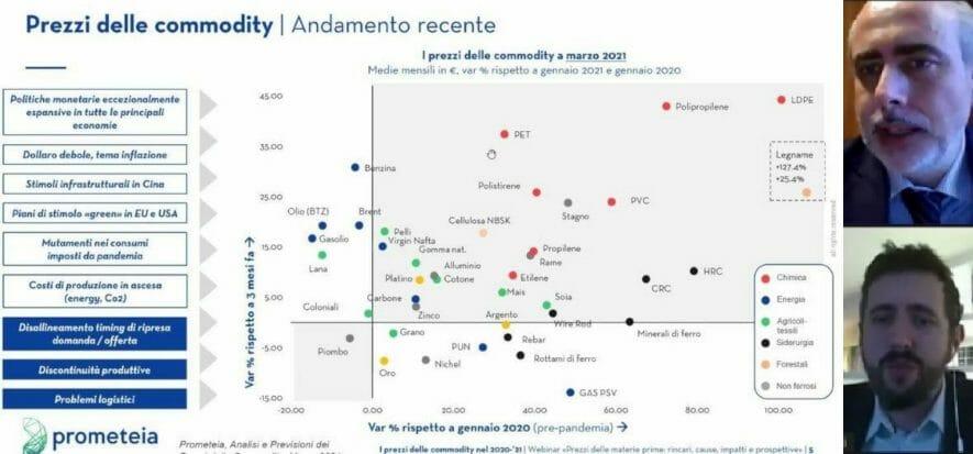 Container fermi, materia prima in rialzo: lo shock frena l'Italia