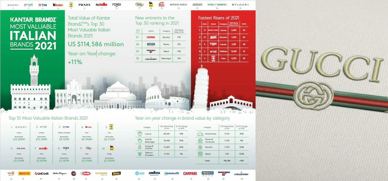 el ranking dei brand italiani dal maggior valore
