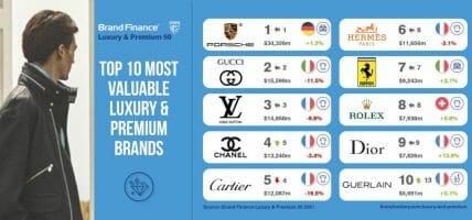 Nel lusso che perde 7 mld, Dior sprinta, LV cede, Gucci frena